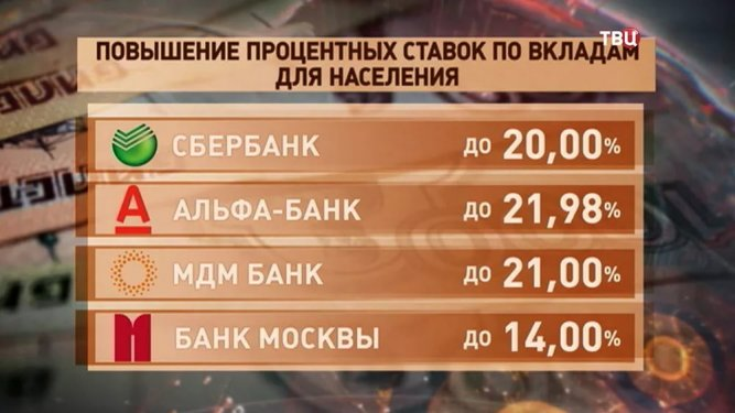 Cтавки по депозитам в ряде банков снизились в феврале